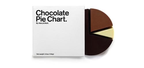 Mary & Matt Chocolate Pie Chart, $20